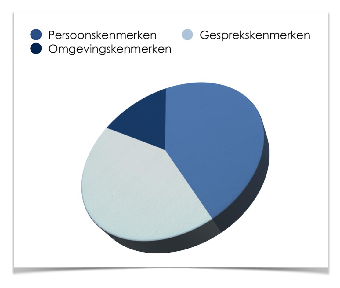 beeldverhalers-chart